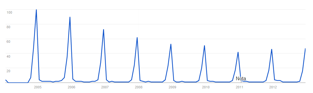 google-trends-painatal